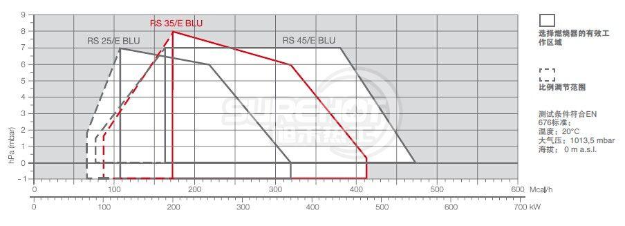 rs500/m燃烧器接线图